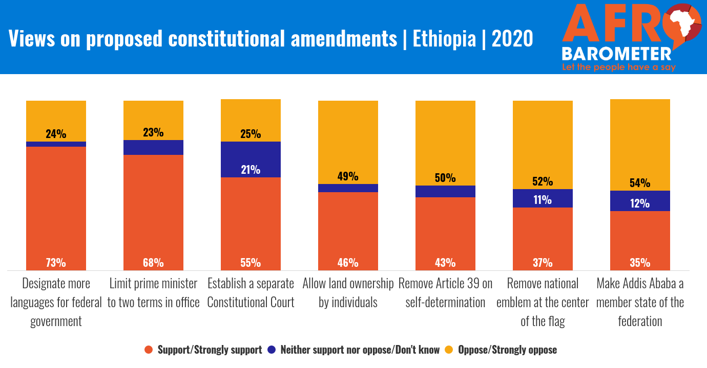 Ethiopia Constituinal Reforms R8 Updated